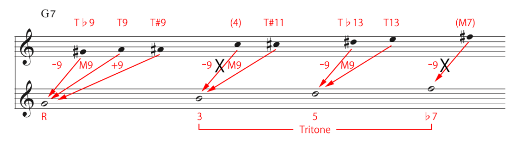G Chromatic Scale